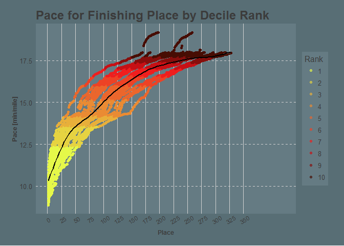 Overall Place vs Pace