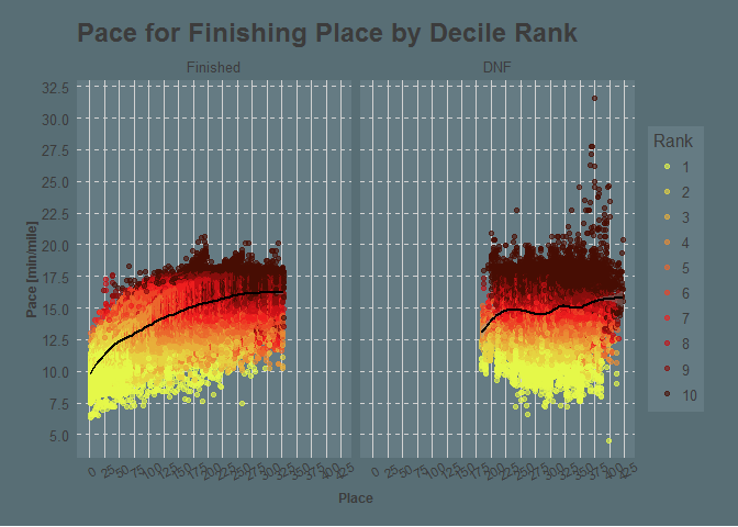 Ranked pace vs place
