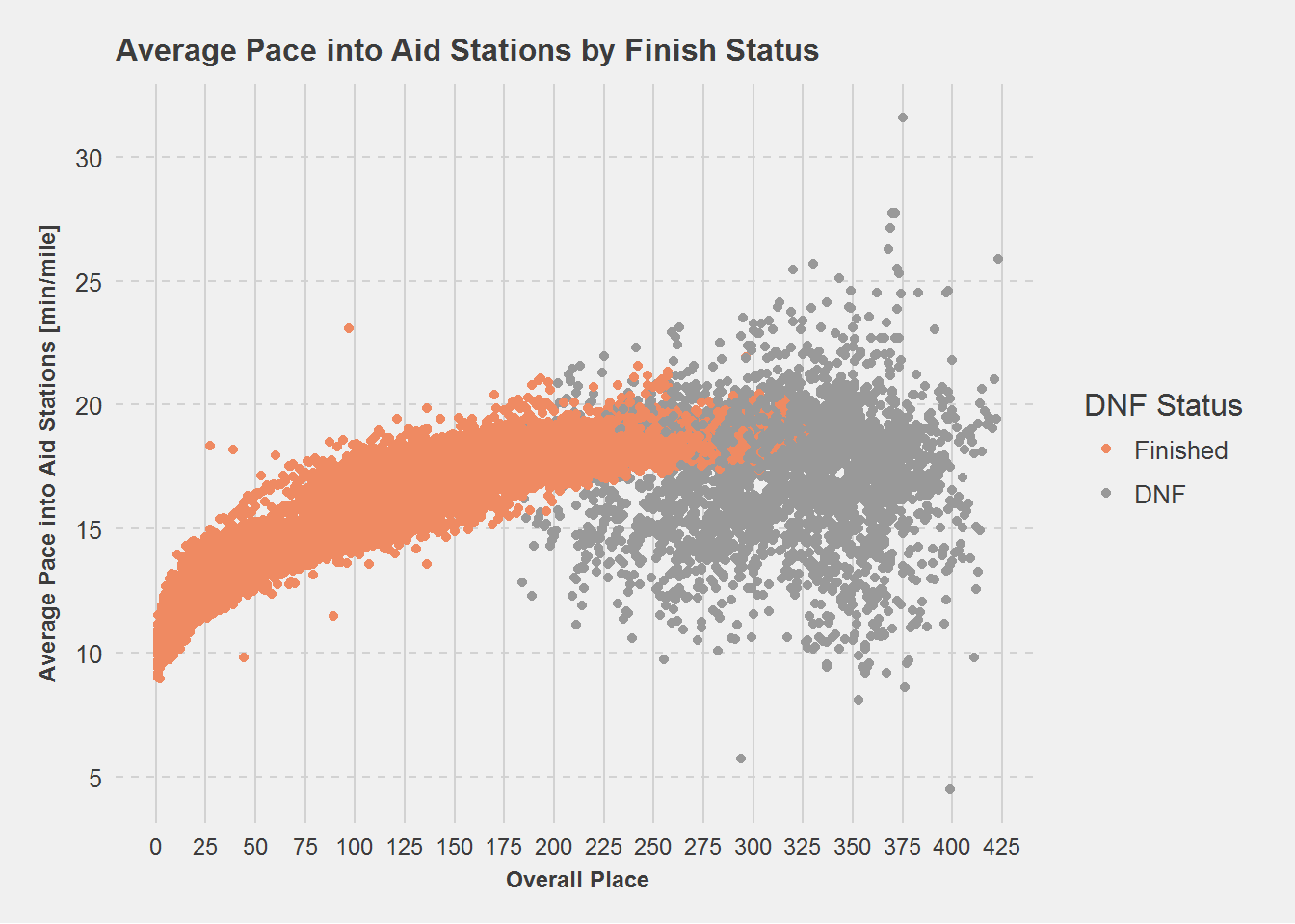 Average Pace into Aid Stations