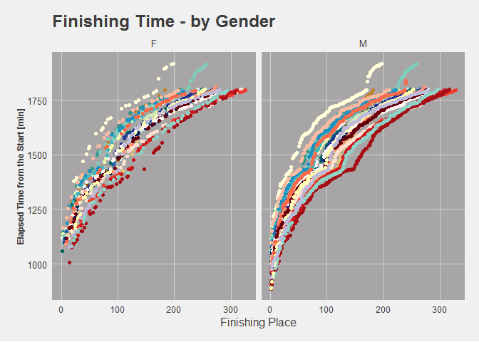 Finish by gender