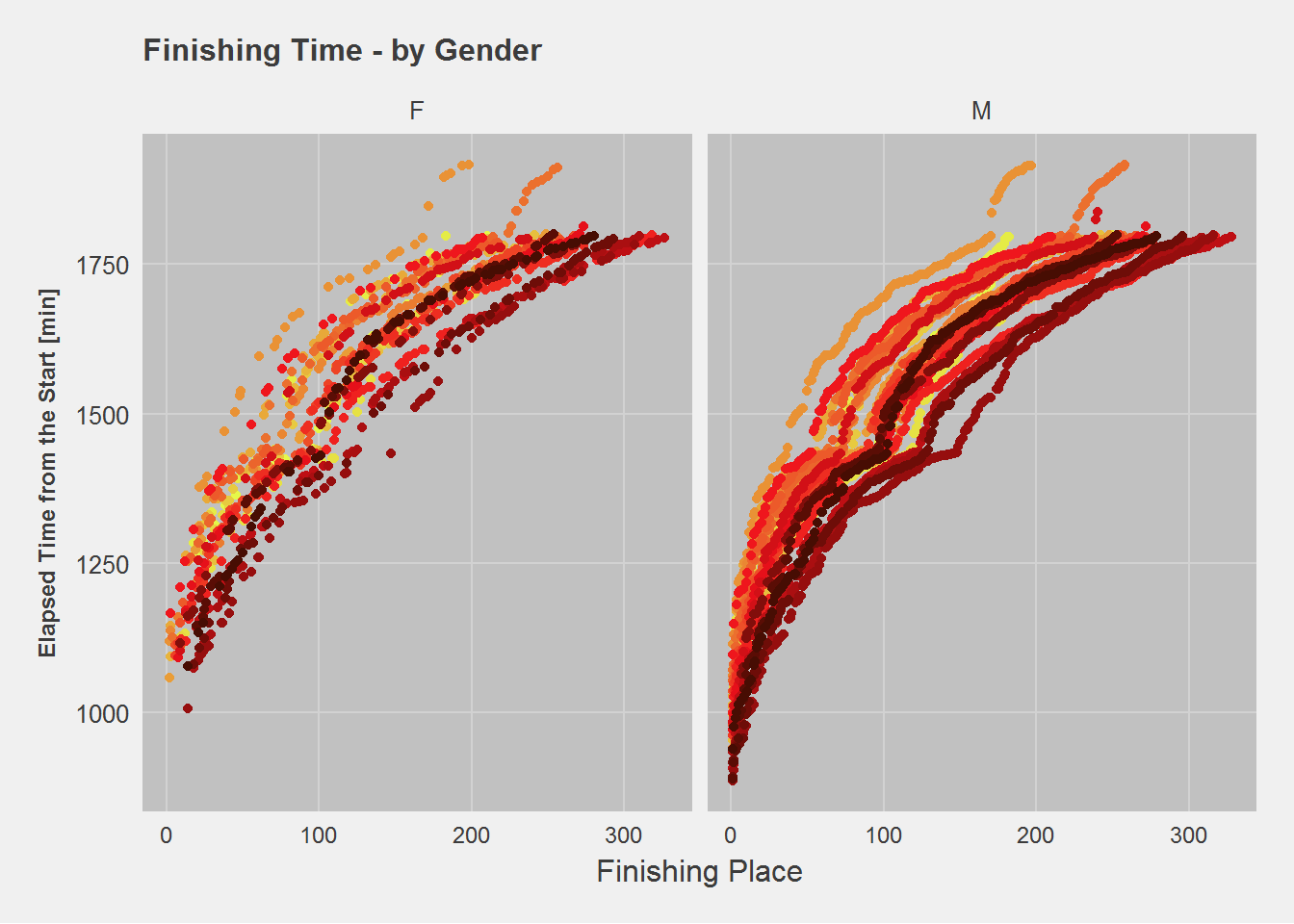 Finishing Times by Gender