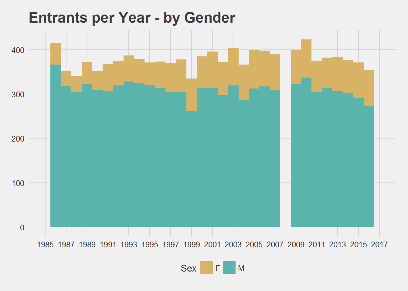 Gender Distribution by Year