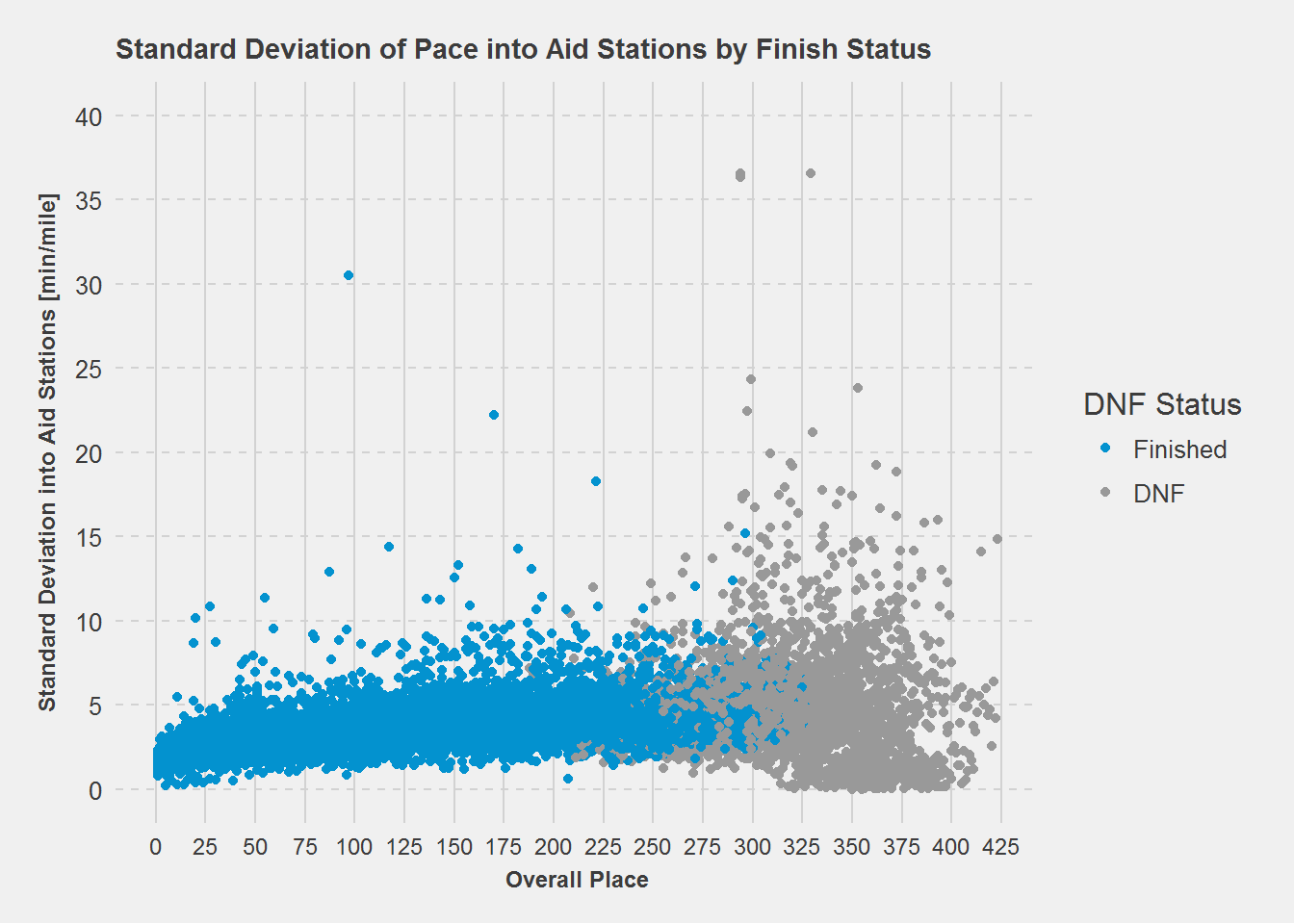 Standard Deviation of pace into Aid Stations