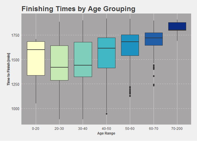 Age Group Finishers