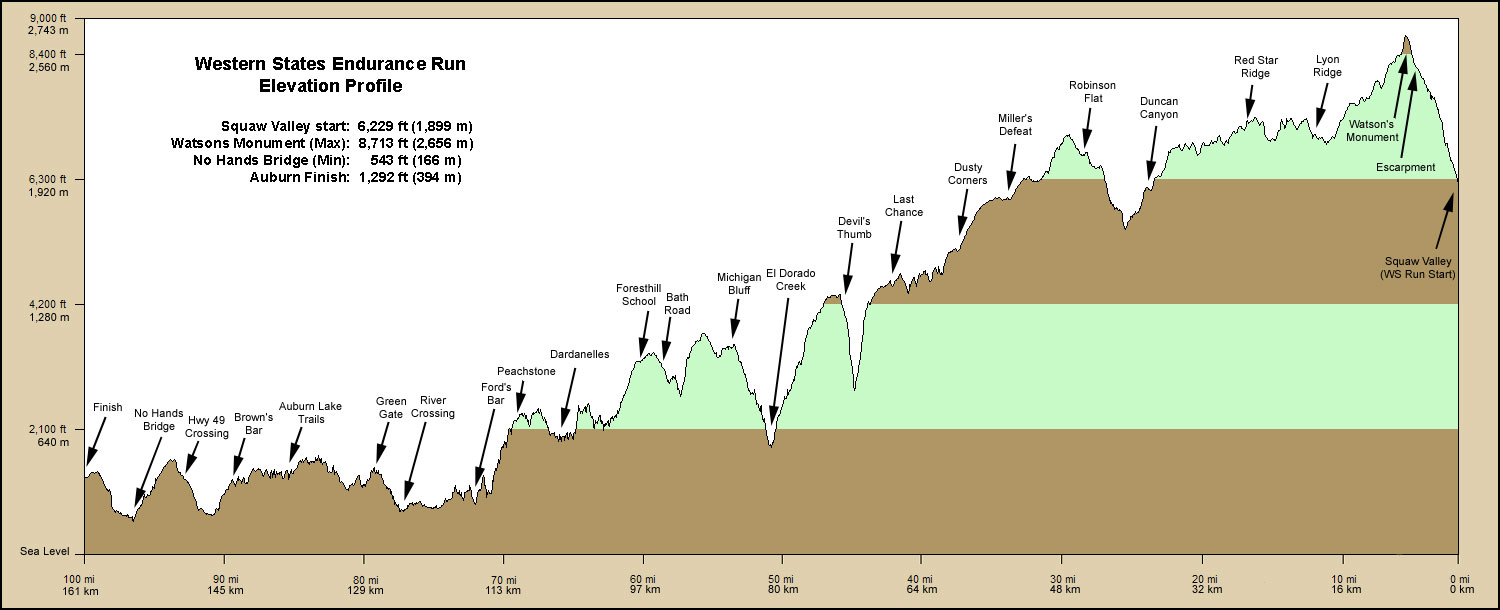 Elevation profile of WSER
